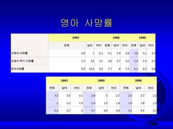 영아 사망률