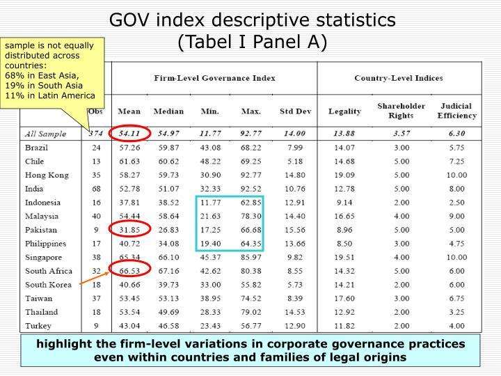 GOV index descriptive statistics