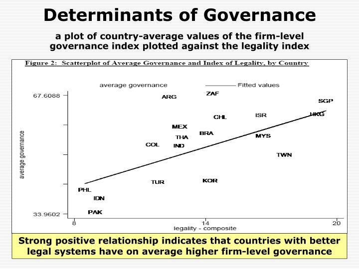 Determinants of Governance