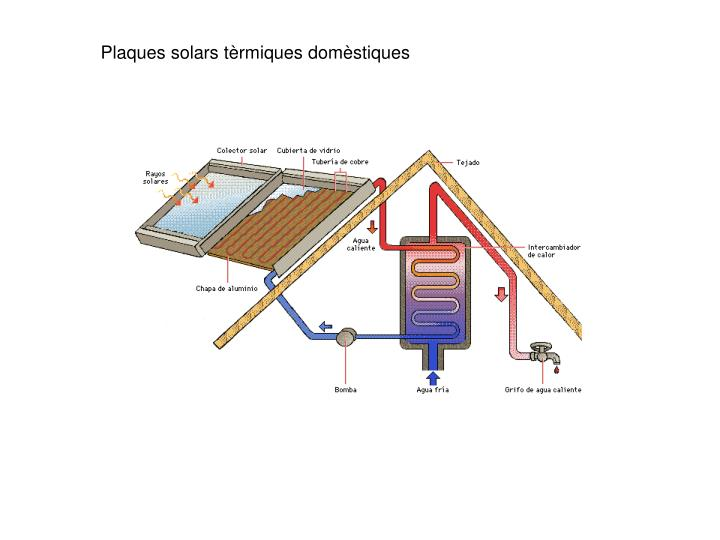 Ppt l energia powerpoint presentation id 4202380 for Plaques solars termiques