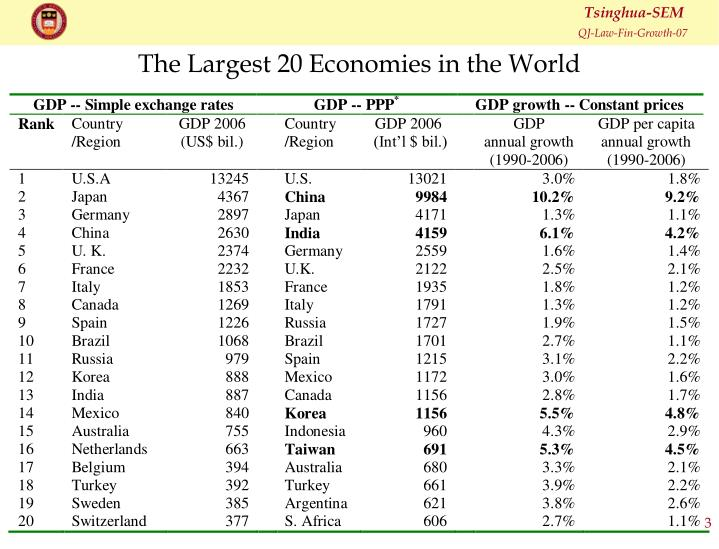 The Largest 20 Economies in the World