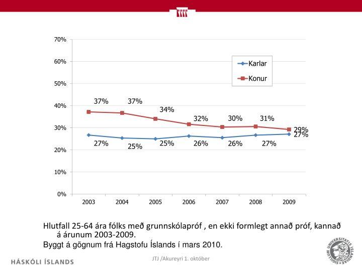 Hlutfall 25-64 ára fólks með grunnskólapróf , en ekki formlegt annað próf, kannað á árunum 2003-2009.