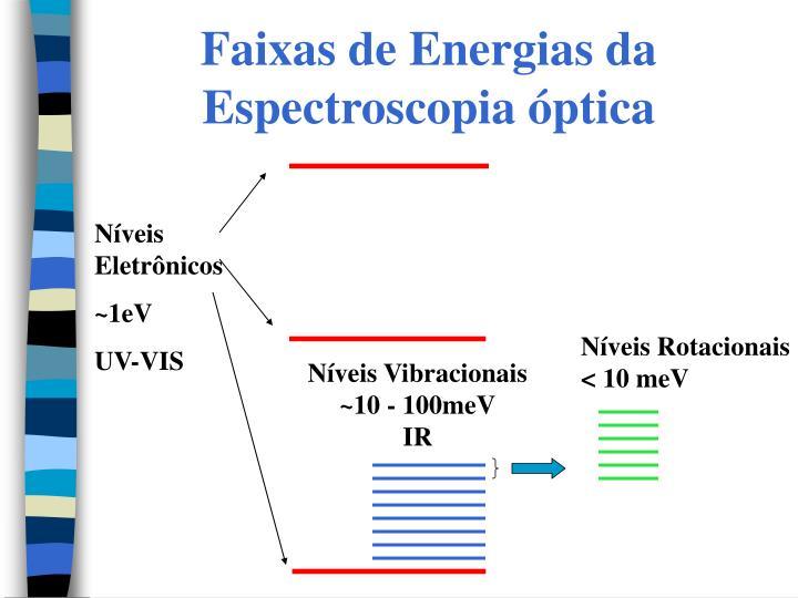 Faixas de Energias da Espectroscopia óptica