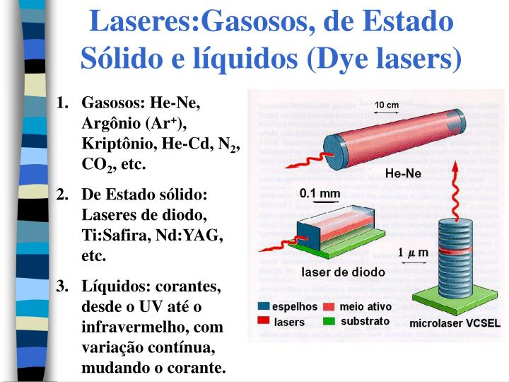 Laseres:Gasosos, de Estado Sólido e líquidos (Dye lasers)