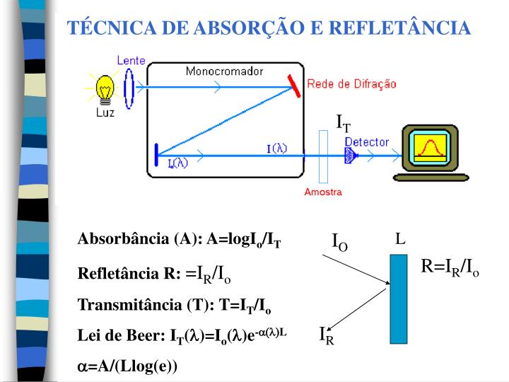 TÉCNICA DE ABSORÇÃO E REFLETÂNCIA