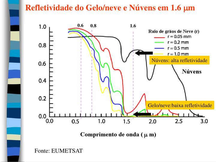 Refletividade do Gelo/neve e Núvens em 1.6