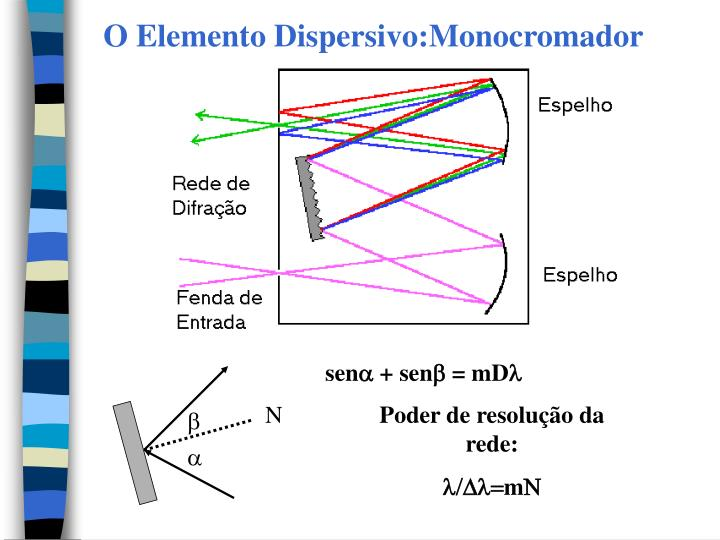 O Elemento Dispersivo:Monocromador
