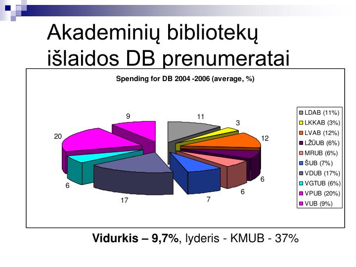 Akademinių bibliotekų išlaidos DB prenumeratai