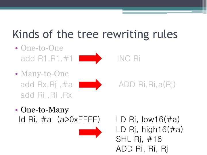 Kinds of the tree rewriting rules