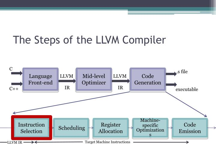 The Steps of the LLVM Compiler