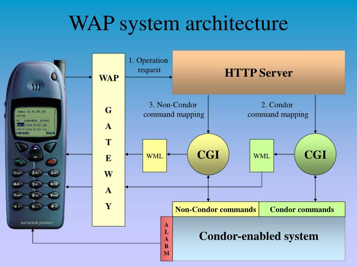 WAP system architecture
