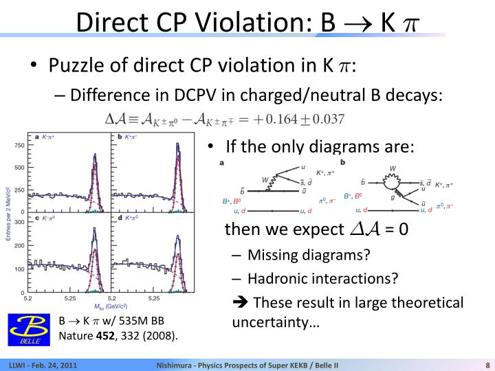 Direct CP Violation: B