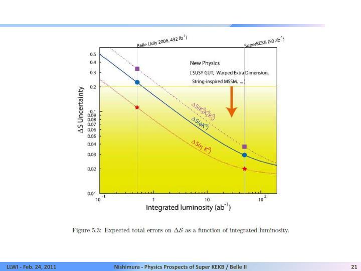 Nishimura - Physics Prospects of Super KEKB / Belle II