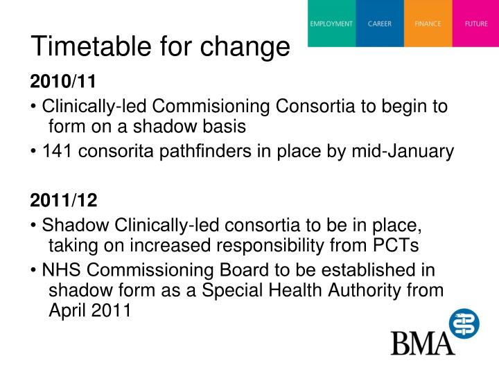 Timetable for change