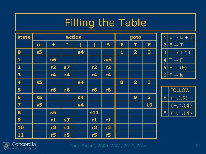 Filling the Table
