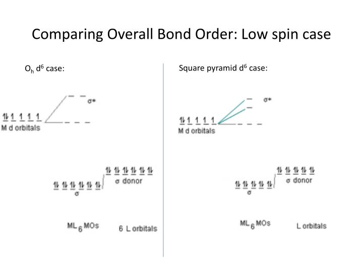 Comparing Overall Bond Order: Low spin case