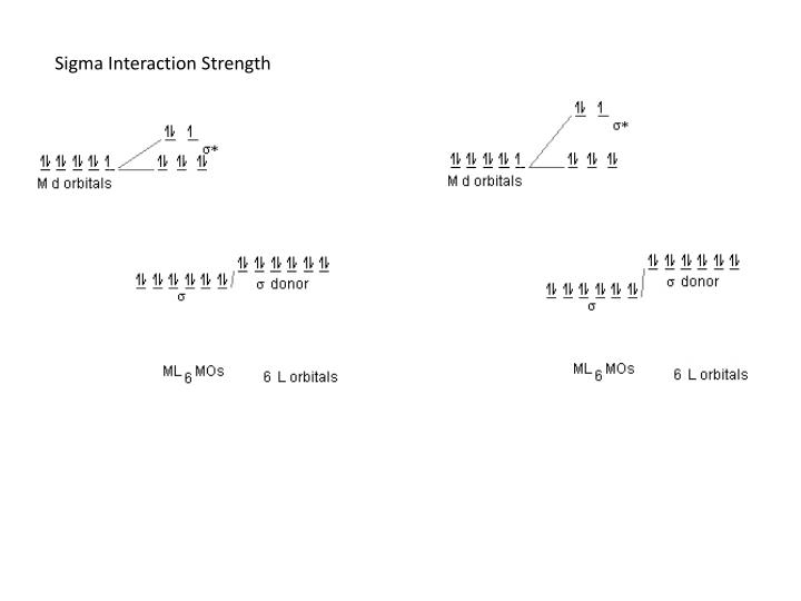 Sigma Interaction Strength