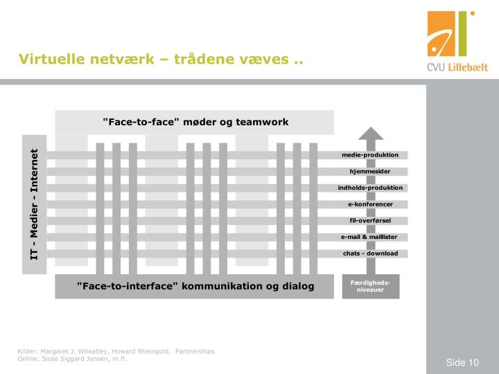 Virtuelle netværk – trådene væves ..