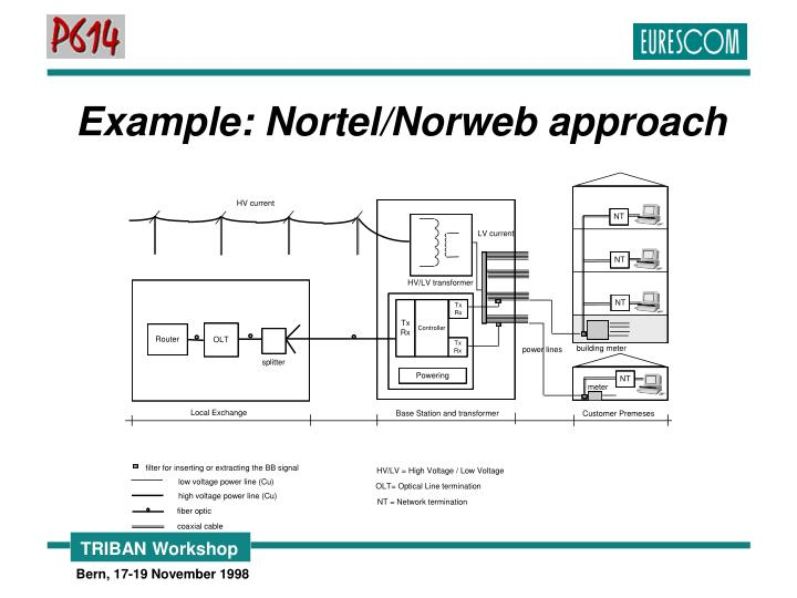 Example: Nortel/Norweb approach