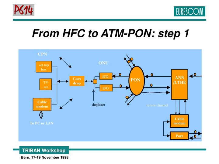 From HFC to ATM-PON: step 1