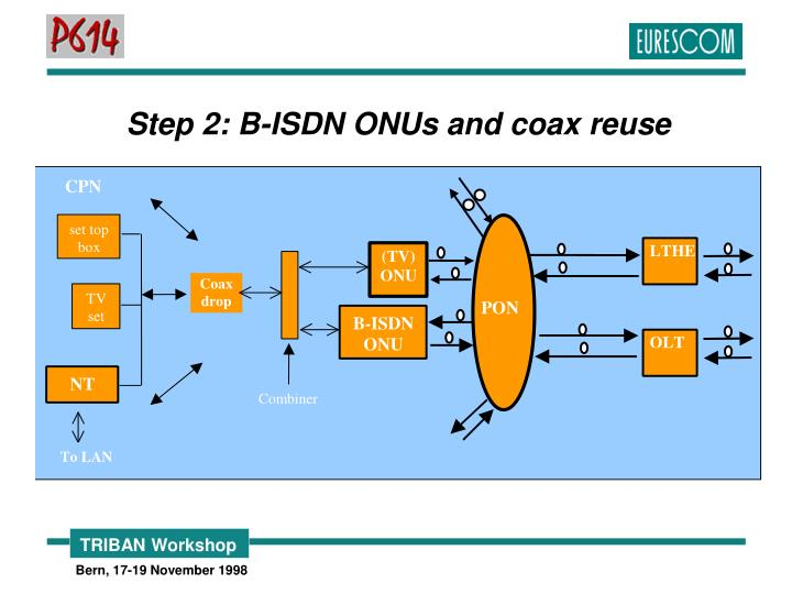 Step 2: B-ISDN ONUs and coax reuse