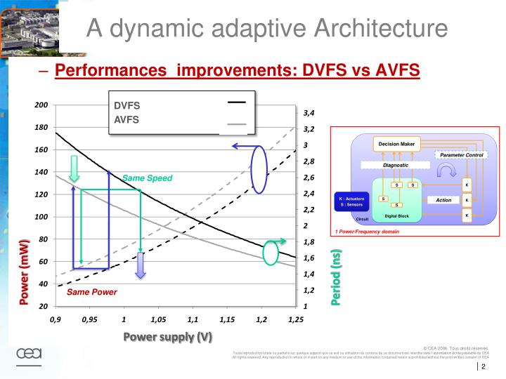 A dynamic adaptive architecture