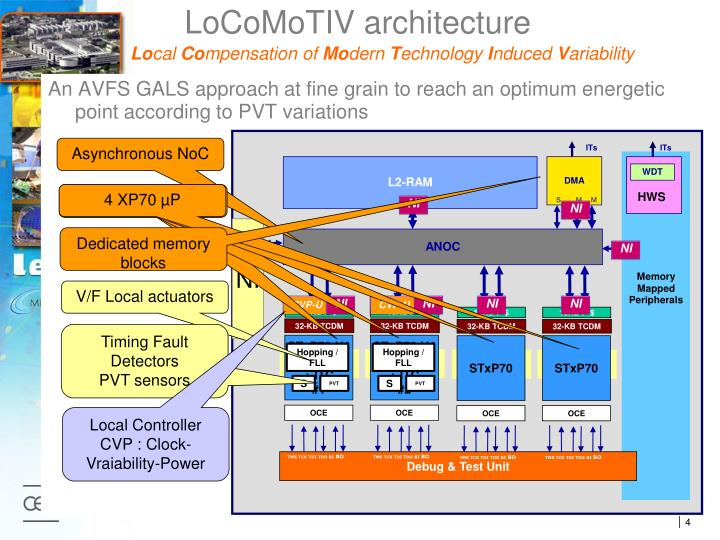 LoCoMoTIV architecture
