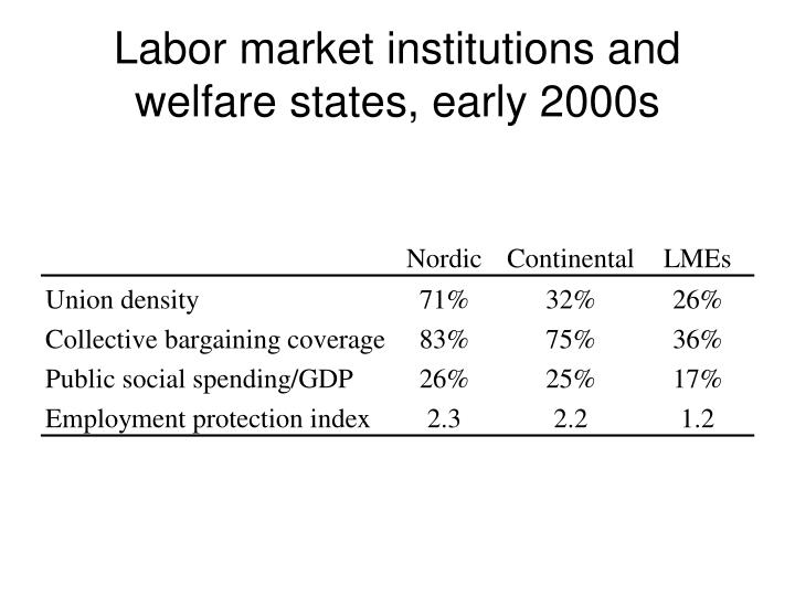 Labor market institutions and welfare states, early 2000s