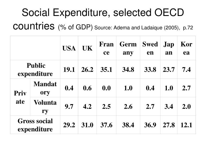 Social Expenditure, selected OECD countries