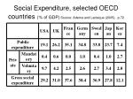 social expenditure selected oecd countries of gdp source adema and ladaique 2005 p 72