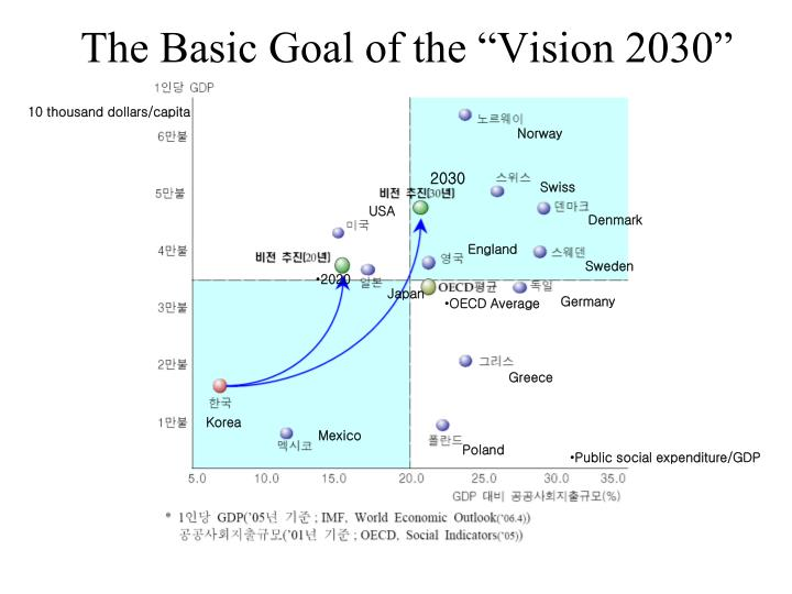 "The Basic Goal of the ""Vision 2030"""