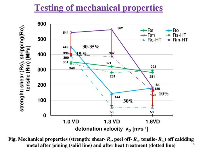 Testing of mechanical properties