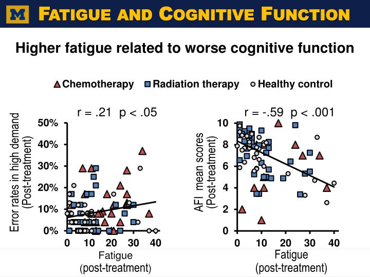 Fatigue and Cognitive Function