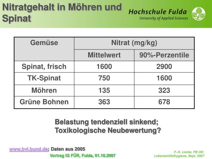 Nitratgehalt in Möhren und Spinat