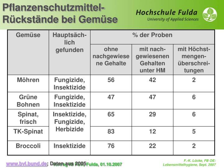 Pflanzenschutzmittel-Rückstände bei Gemüse