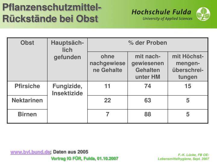 Pflanzenschutzmittel-Rückstände bei Obst