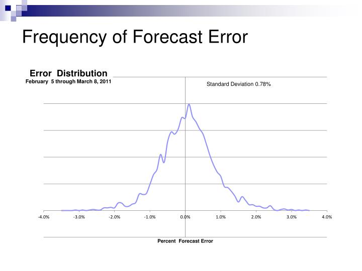 Frequency of Forecast Error