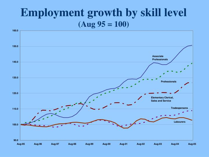 Employment growth by skill level