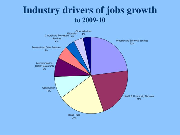 Industry drivers of jobs growth