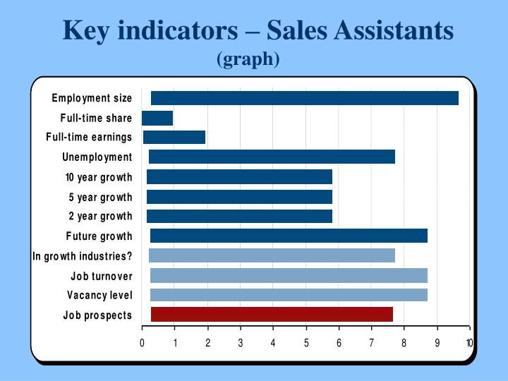Key indicators – Sales Assistants
