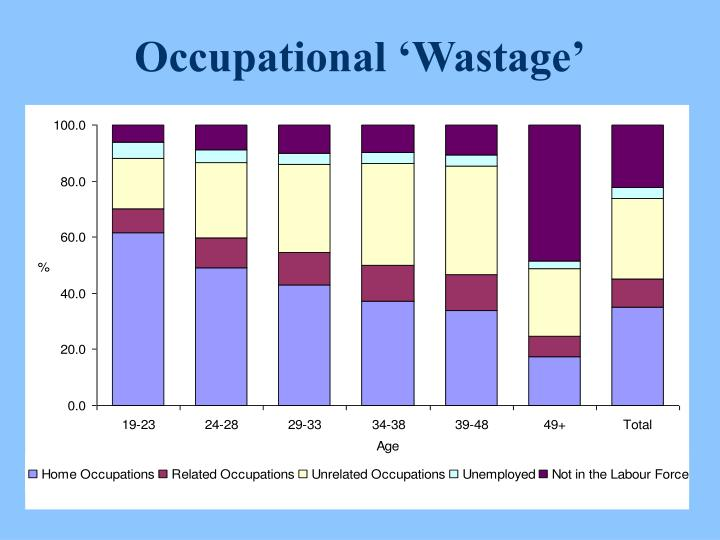 Occupational 'Wastage'