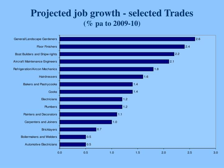 Projected job growth - selected Trades
