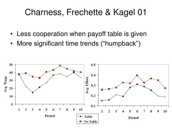 Charness, Frechette & Kagel 01
