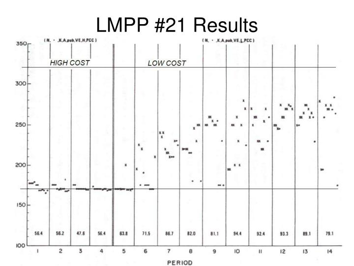 LMPP #21 Results