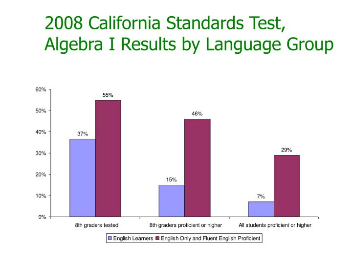 2008 California Standards Test, Algebra I Results by Language Group