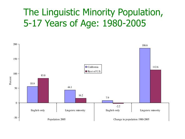 The Linguistic Minority Population,