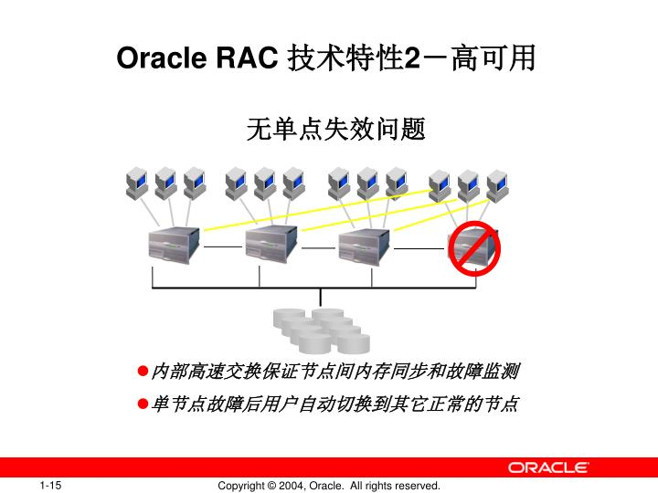 Oracle RAC
