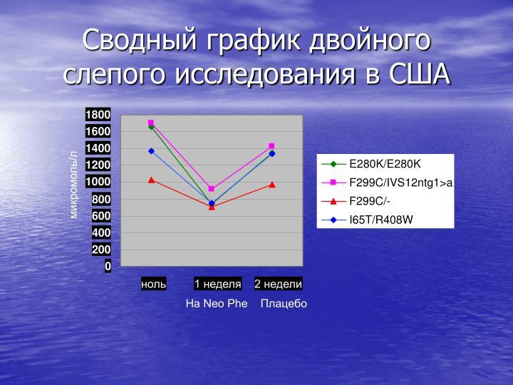 Сводный график двойного слепого исследования