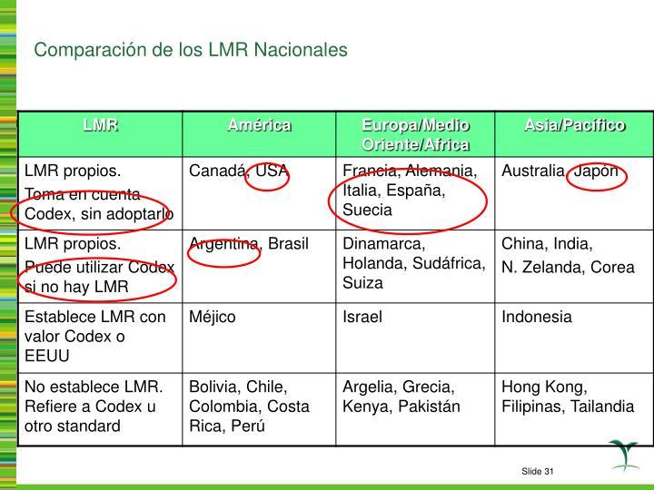 Comparación de los LMR Nacionales