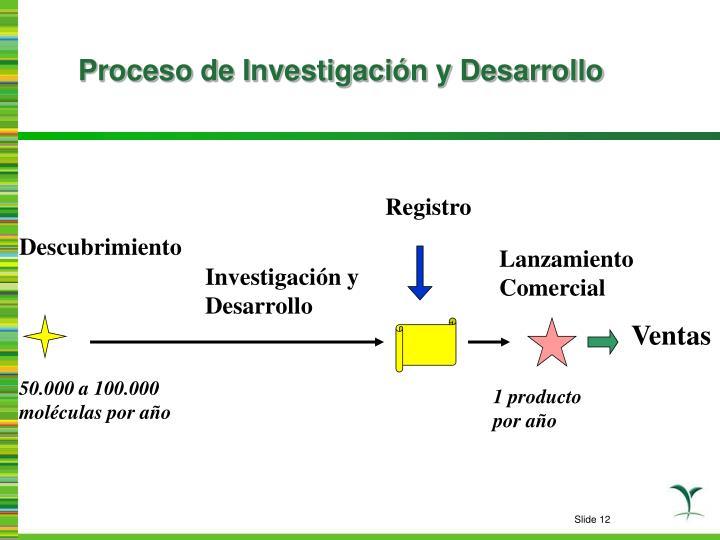 Proceso de Investigación y Desarrollo